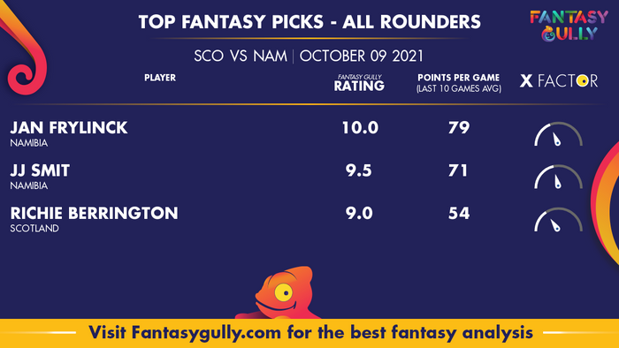 Top Fantasy Predictions for SCO vs NAM: ऑल राउंडर