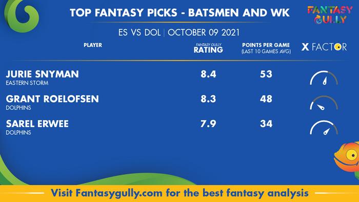 Top Fantasy Predictions for ES vs DOL: बल्लेबाज और विकेटकीपर
