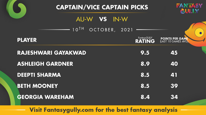 Top Fantasy Predictions for AU-W vs IN-W: कप्तान और उपकप्तान