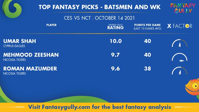 Top Fantasy Predictions for CES vs NCT: बल्लेबाज और विकेटकीपर