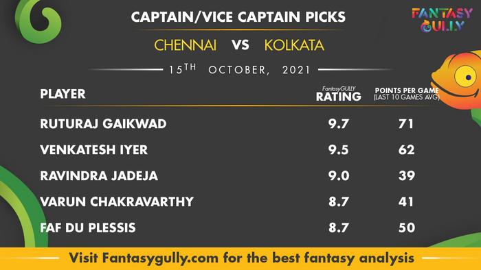 Top Fantasy Predictions for CSK vs KOL: कप्तान और उपकप्तान