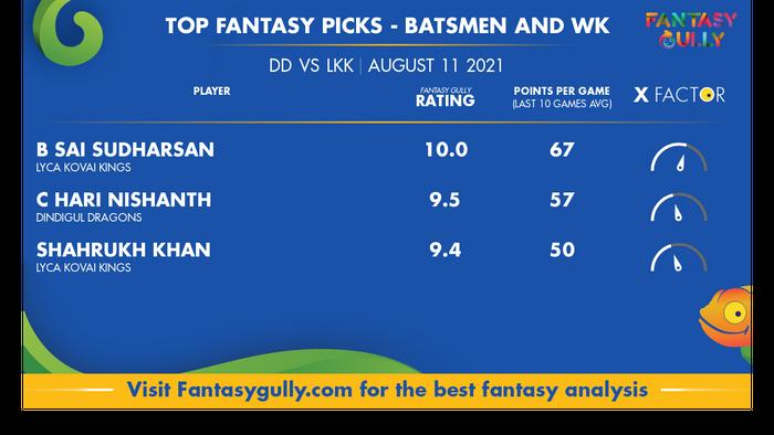 Top Fantasy Predictions for DD vs LKK: बल्लेबाज और विकेटकीपर