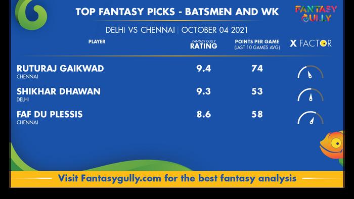 Top Fantasy Predictions for DC vs CSK: बल्लेबाज और विकेटकीपर
