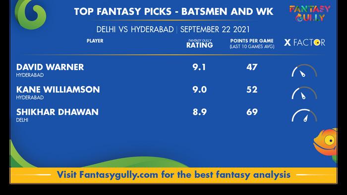 Top Fantasy Predictions for DC vs SRH: बल्लेबाज और विकेटकीपर