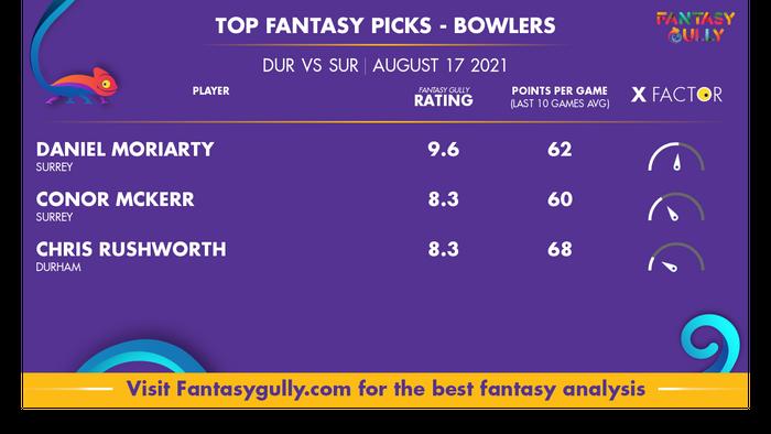 Top Fantasy Predictions for DUR vs SUR: गेंदबाज