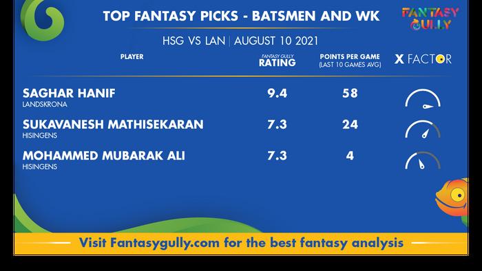 Top Fantasy Predictions for HSG vs LAN: बल्लेबाज और विकेटकीपर