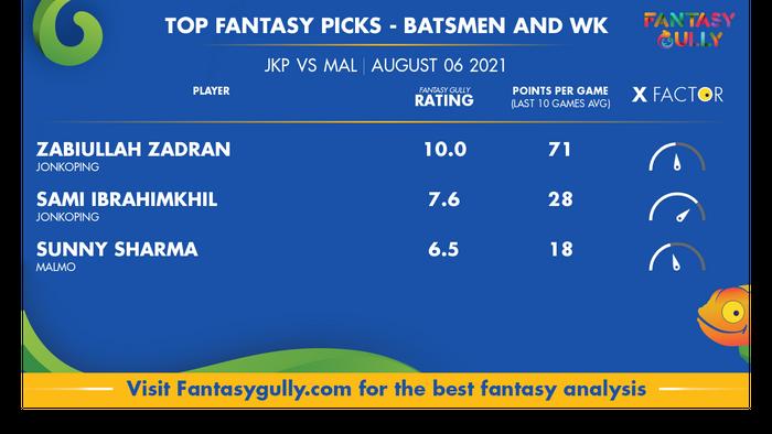 Top Fantasy Predictions for JKP vs MAL: बल्लेबाज और विकेटकीपर