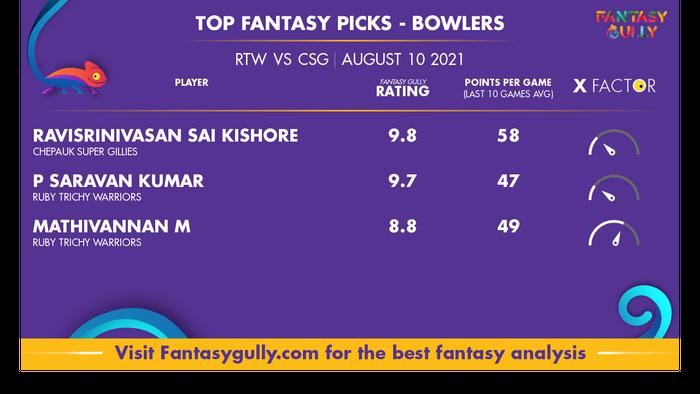 Top Fantasy Predictions for RTW vs CSG: गेंदबाज