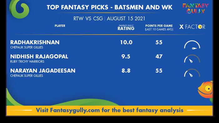 Top Fantasy Predictions for RTW vs CSG: बल्लेबाज और विकेटकीपर