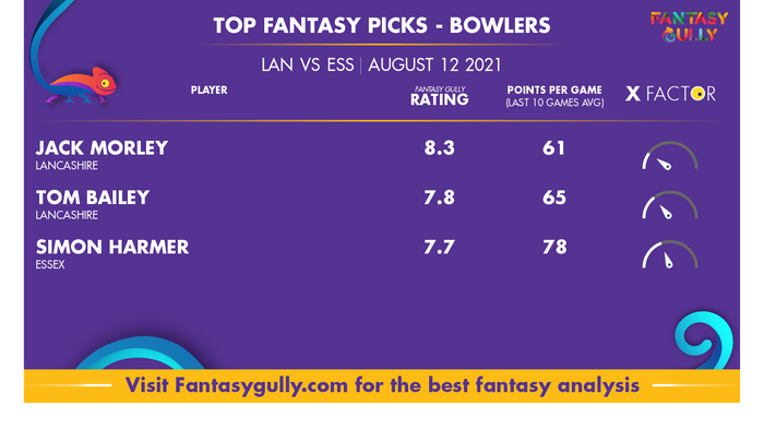 Top Fantasy Predictions for LAN vs ESS: गेंदबाज