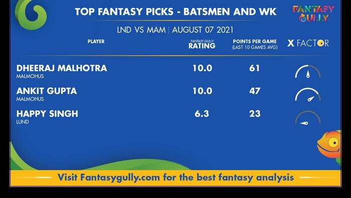 Top Fantasy Predictions for LND vs MAM: बल्लेबाज और विकेटकीपर