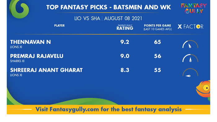Top Fantasy Predictions for LIO vs SHA: बल्लेबाज और विकेटकीपर
