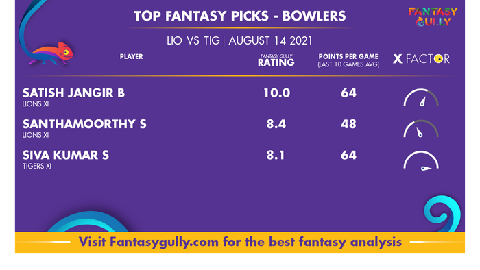 Top Fantasy Predictions for LIO vs TIG: गेंदबाज