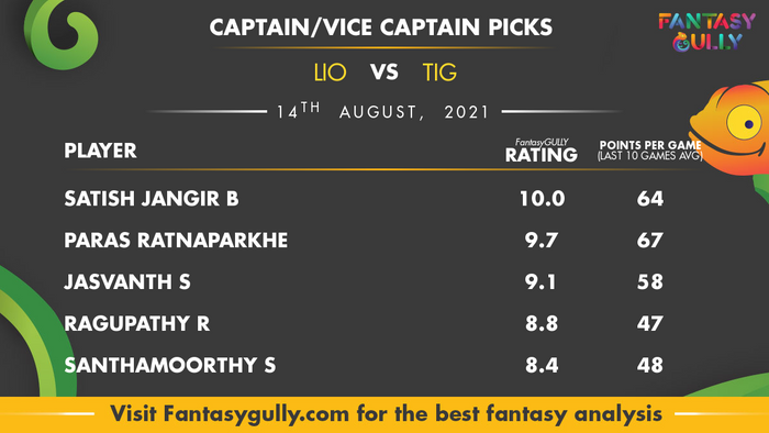 Top Fantasy Predictions for LIO vs TIG: कप्तान और उपकप्तान