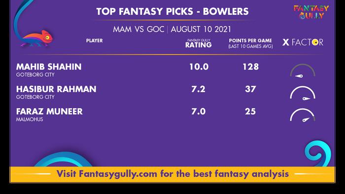 Top Fantasy Predictions for MAM vs GOC: गेंदबाज