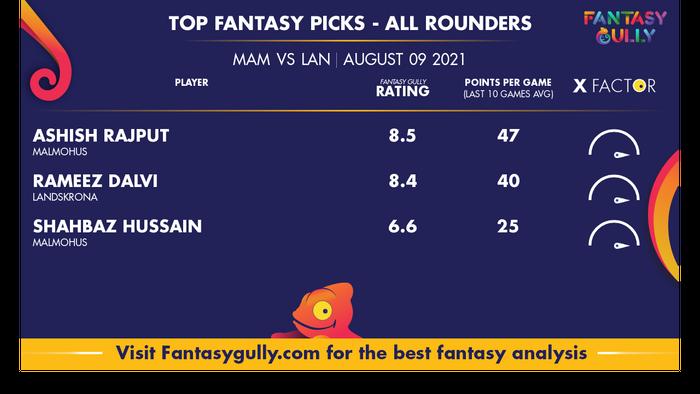 Top Fantasy Predictions for MAM vs LAN: ऑल राउंडर