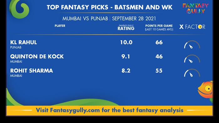 Top Fantasy Predictions for MI vs PBKS: बल्लेबाज और विकेटकीपर