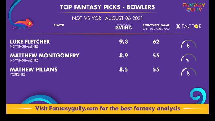 Top Fantasy Predictions for NOT vs YOR: गेंदबाज