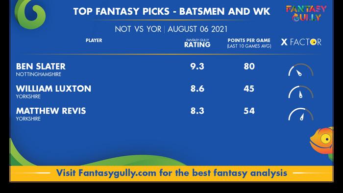 Top Fantasy Predictions for NOT vs YOR: बल्लेबाज और विकेटकीपर