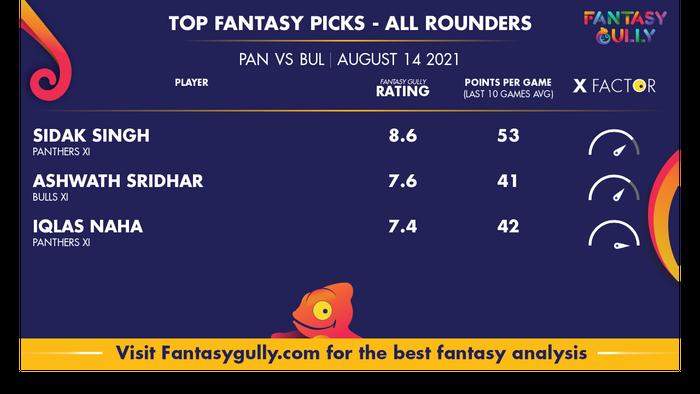 Top Fantasy Predictions for PAN vs BUL: ऑल राउंडर