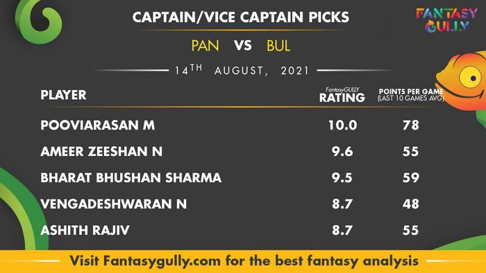 Top Fantasy Predictions for PAN vs BUL: कप्तान और उपकप्तान