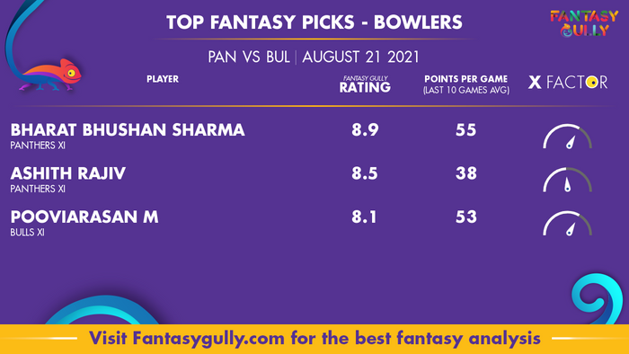 Top Fantasy Predictions for PAN vs BUL: गेंदबाज