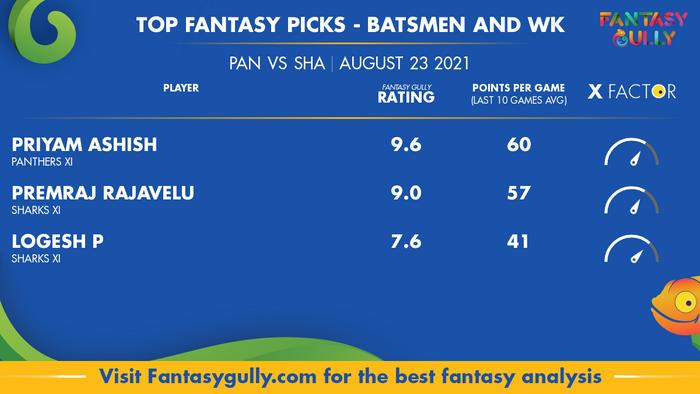 Top Fantasy Predictions for PAN vs SHA: बल्लेबाज और विकेटकीपर