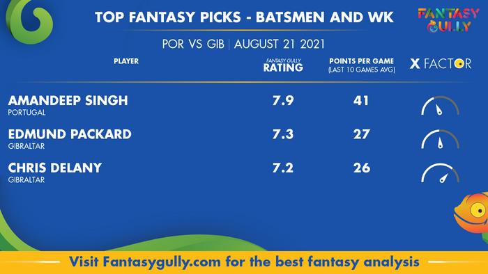 Top Fantasy Predictions for POR vs GIB: बल्लेबाज और विकेटकीपर