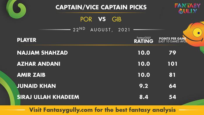 Top Fantasy Predictions for POR vs GIB: कप्तान और उपकप्तान