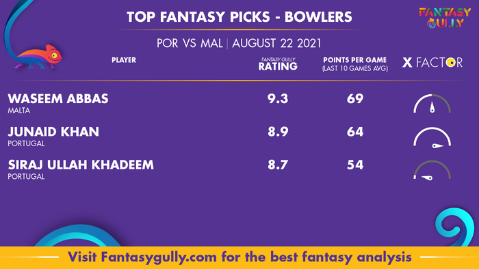 Top Fantasy Predictions for POR vs MAL: गेंदबाज