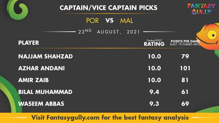 Top Fantasy Predictions for POR vs MAL: कप्तान और उपकप्तान