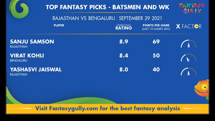 Top Fantasy Predictions for RR vs RCB: बल्लेबाज और विकेटकीपर