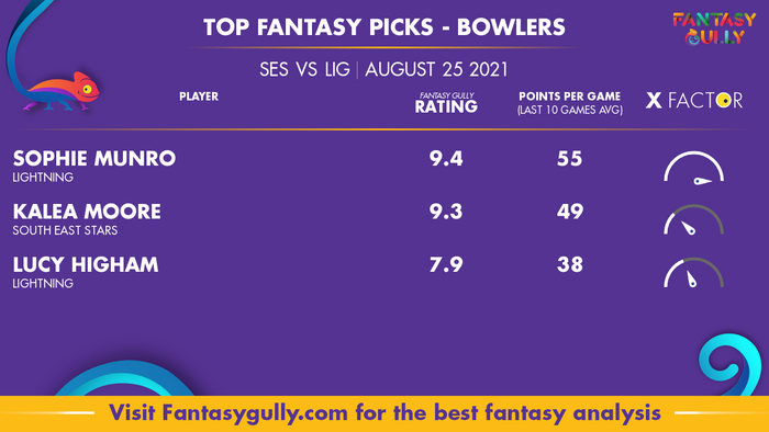 Top Fantasy Predictions for SES vs LIG: गेंदबाज