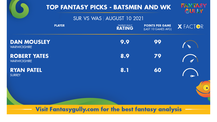 Top Fantasy Predictions for SUR vs WAR: बल्लेबाज और विकेटकीपर