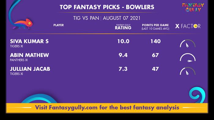 Top Fantasy Predictions for TIG vs PAN: गेंदबाज