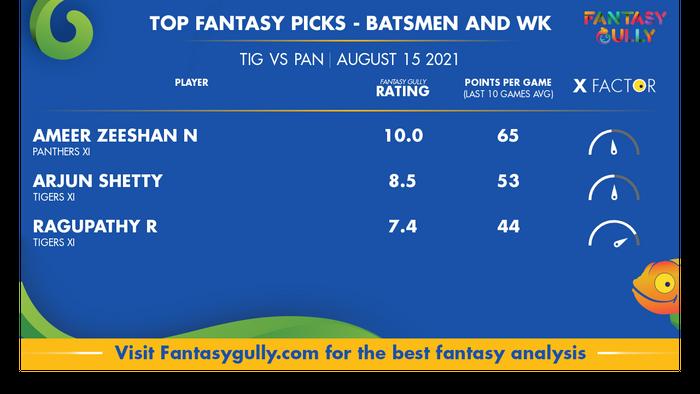 Top Fantasy Predictions for TIG vs PAN: बल्लेबाज और विकेटकीपर