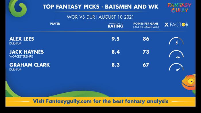 Top Fantasy Predictions for WOR vs DUR: बल्लेबाज और विकेटकीपर